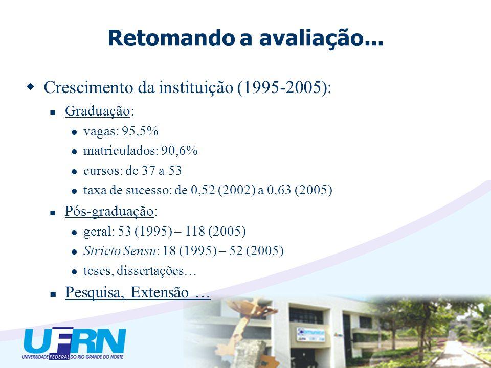 Retomando a avaliação... Crescimento da instituição (1995-2005): Graduação: vagas: 95,5% matriculados: 90,6% cursos: de 37 a 53 taxa de sucesso: de 0,