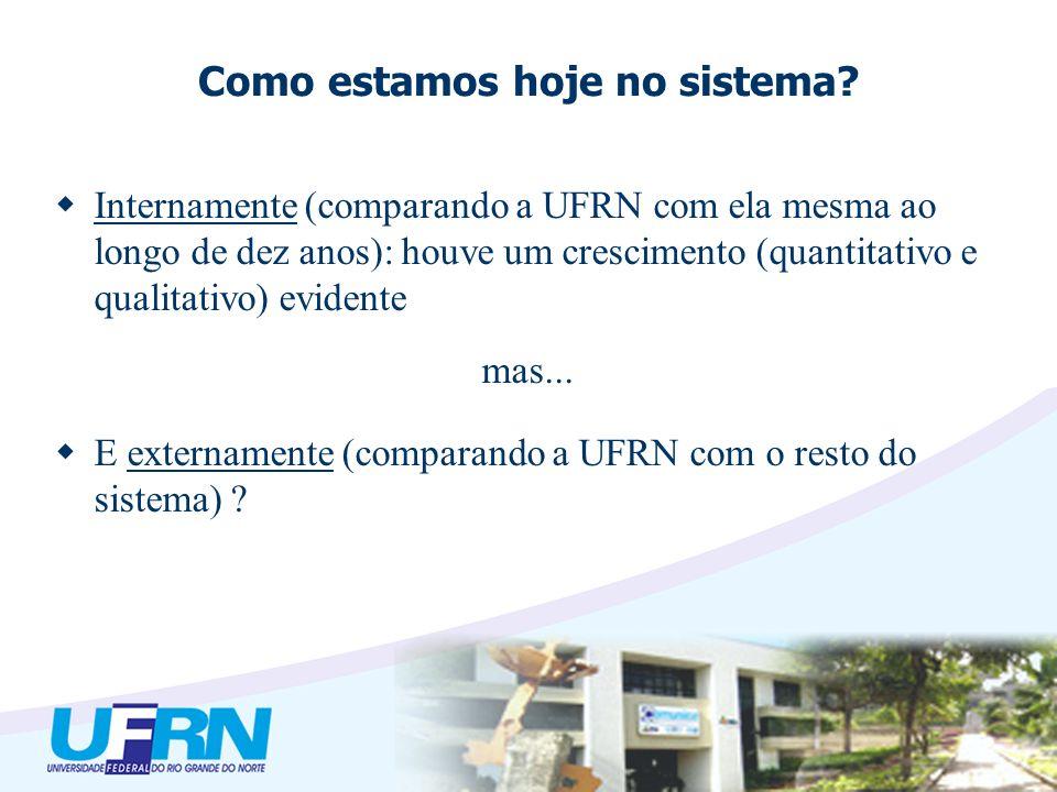 Crescimento da UFRN (1995-2003) Graduação Matrículas Sistema Federal: 64% IFES (12>22) da Região Nordeste: 15% UFRN: 120,32% UFRN e maiores IFES do NE 1995: 5 o lugar (UFPE, UFBA, UFC, UPFB*) 2003: 3 o lugar (UFPE, UFC)