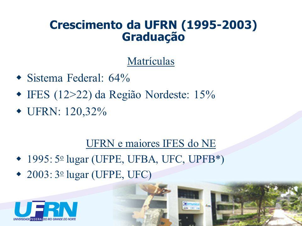 UFRN e as IFES do Brasil 1995: 13 o lugar (entre 57 IFES) 2003: 8 o lugar Distância com relação à média das 12 primeiras em 1995: 6.352 Distância com relação à primeira (UFRJ): 11.736 Distância com relação à média das 7 primeiras em 2003: 3.027 Distância com relação à primeira (UFPA): 10.938 Crescimento da UFRN (1995-2003) Graduação