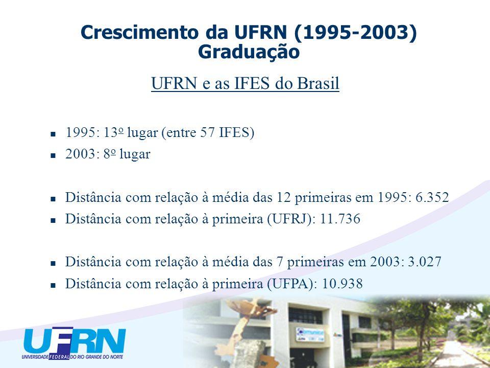 UFRN e as IFES do Brasil 1995: 13 o lugar (entre 57 IFES) 2003: 8 o lugar Distância com relação à média das 12 primeiras em 1995: 6.352 Distância com