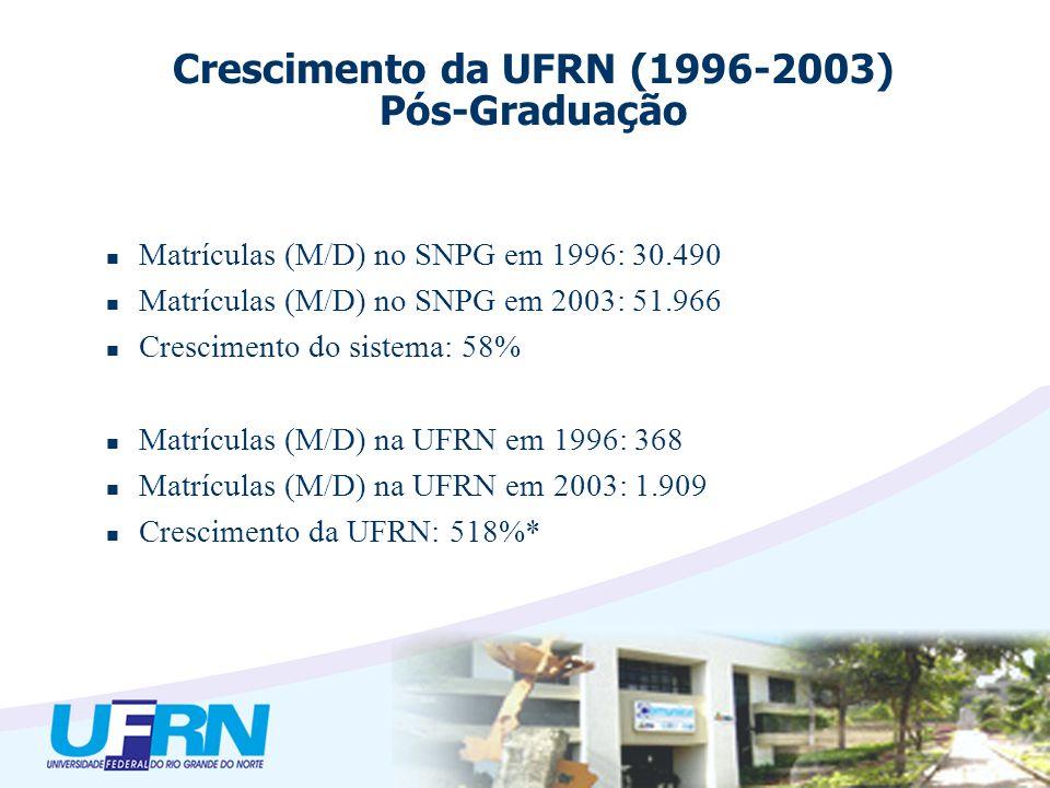 Matrículas (M/D) no SNPG em 1996: 30.490 Matrículas (M/D) no SNPG em 2003: 51.966 Crescimento do sistema: 58% Matrículas (M/D) na UFRN em 1996: 368 Matrículas (M/D) na UFRN em 2003: 1.909 Crescimento da UFRN: 518%* Crescimento da UFRN (1996-2003) Pós-Graduação