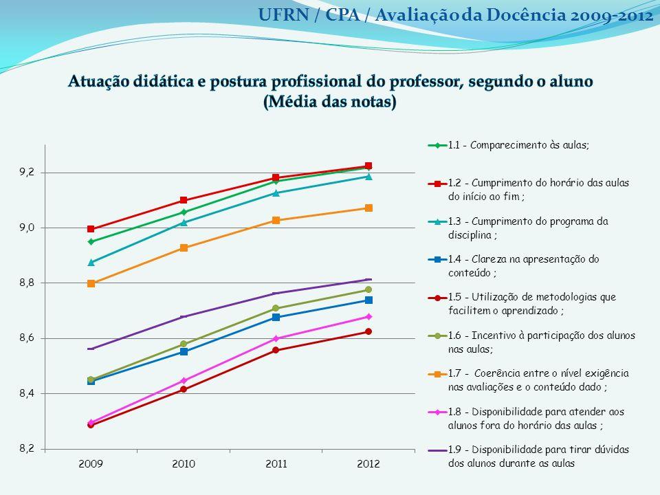 UFRN / CPA / Avaliação da Docência 2009-2012