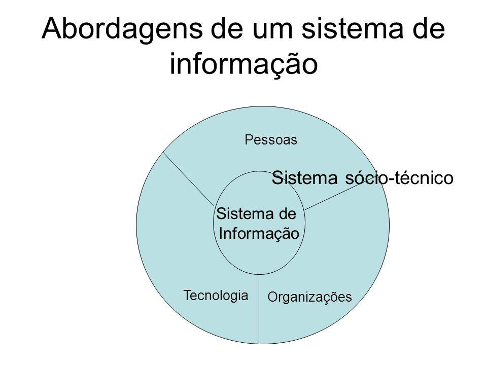 Abordagens de um sistema de informação Sistema de Informação Organizações Tecnologia Pessoas Sistema sócio-técnico