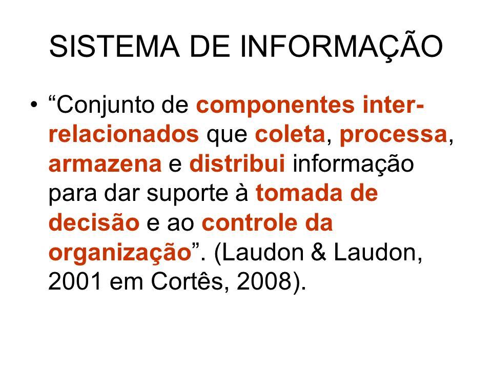 SISTEMA DE INFORMAÇÃO Conjunto de componentes inter- relacionados que coleta, processa, armazena e distribui informação para dar suporte à tomada de d