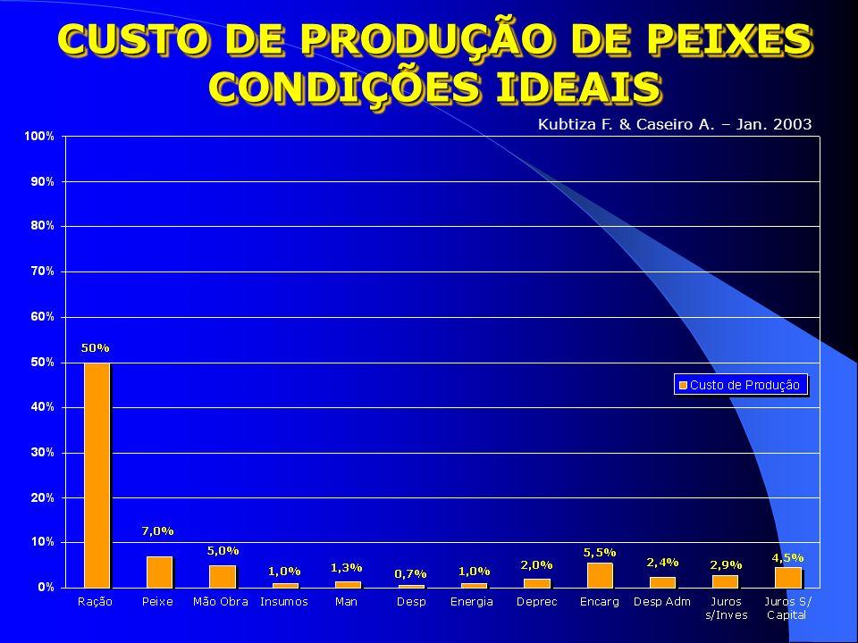 VENDA X CUSTO COM ALIMENTOS Pinto, Carlindo 2004