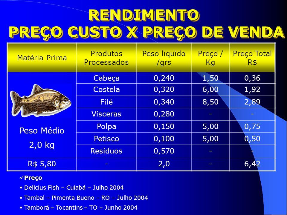 MERCADO FUTURO Rendimento de Carcaça 2,0 KG CABEÇA – 0,240 (12%) COSTELA – 0,320 (16%) FILÉ – 0,340 (17%) VISCERAS – 0,280 (14%) POLPA – 0,150 (7,5%)