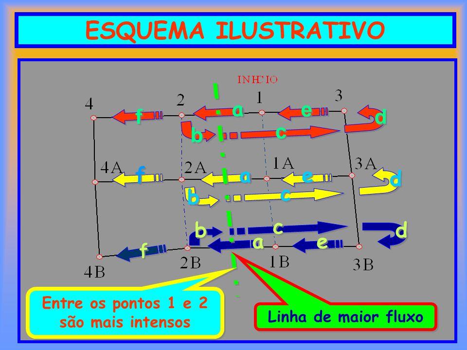 ESQUEMA ILUSTRATIVO a a b b c c d d e e f f a a d d b b c c a a e e f f b b c c d d e e f f Linha de maior fluxo Entre os pontos 1 e 2 são mais intens