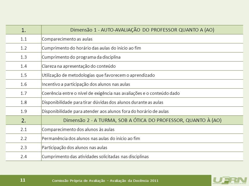 Comissão Própria de Avaliação – Avaliação da Docência 2011 11 1.