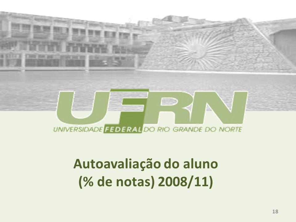Autoavaliação do aluno (% de notas) 2008/11) 18