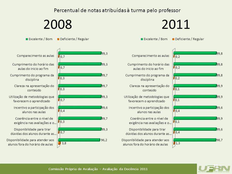 Comissão Própria de Avaliação – Avaliação da Docência 2011 2008 21 2011 Percentual de notas atribuídas à turma pelo professor