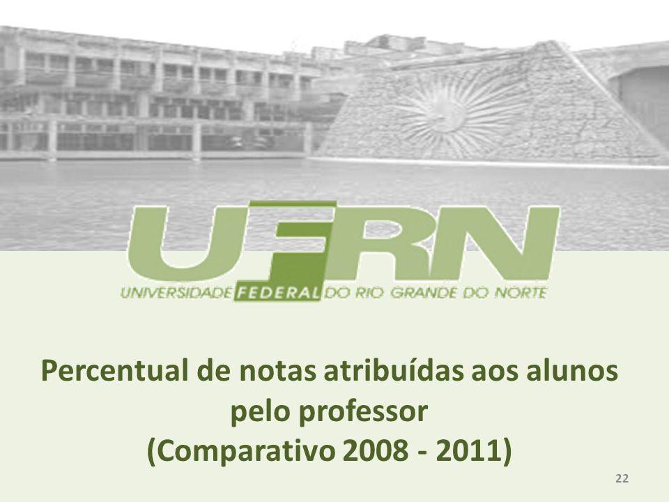 Percentual de notas atribuídas aos alunos pelo professor (Comparativo 2008 - 2011) 22