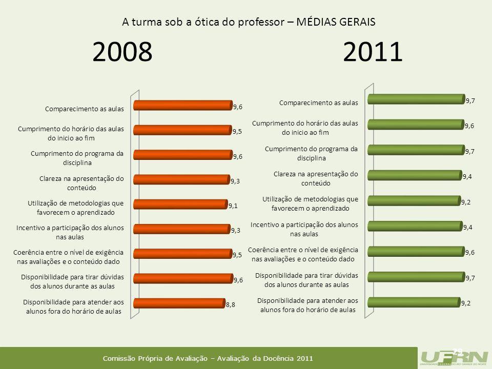 Comissão Própria de Avaliação – Avaliação da Docência 2011 2008 29 2011 A turma sob a ótica do professor – MÉDIAS GERAIS