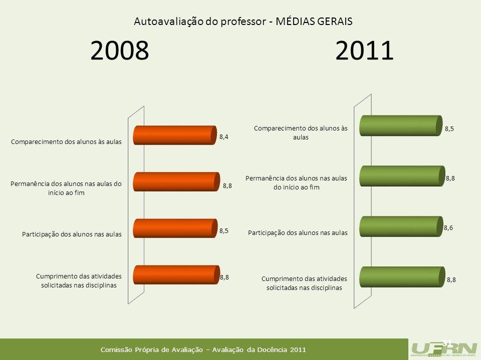 Comissão Própria de Avaliação – Avaliação da Docência 2011 2008 31 2011 Autoavaliação do professor - MÉDIAS GERAIS
