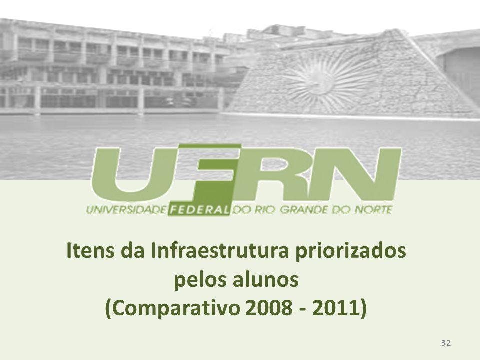 Itens da Infraestrutura priorizados pelos alunos (Comparativo 2008 - 2011) 32