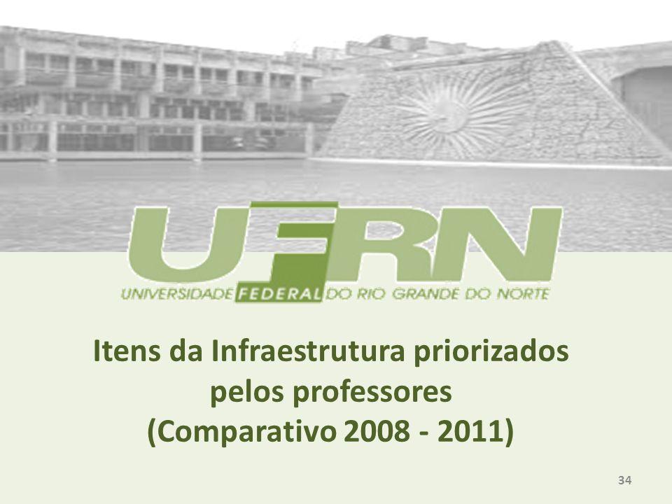 Itens da Infraestrutura priorizados pelos professores (Comparativo 2008 - 2011) 34