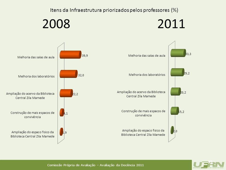 Comissão Própria de Avaliação – Avaliação da Docência 2011 2008 35 2011 Itens da Infraestrutura priorizados pelos professores (%)