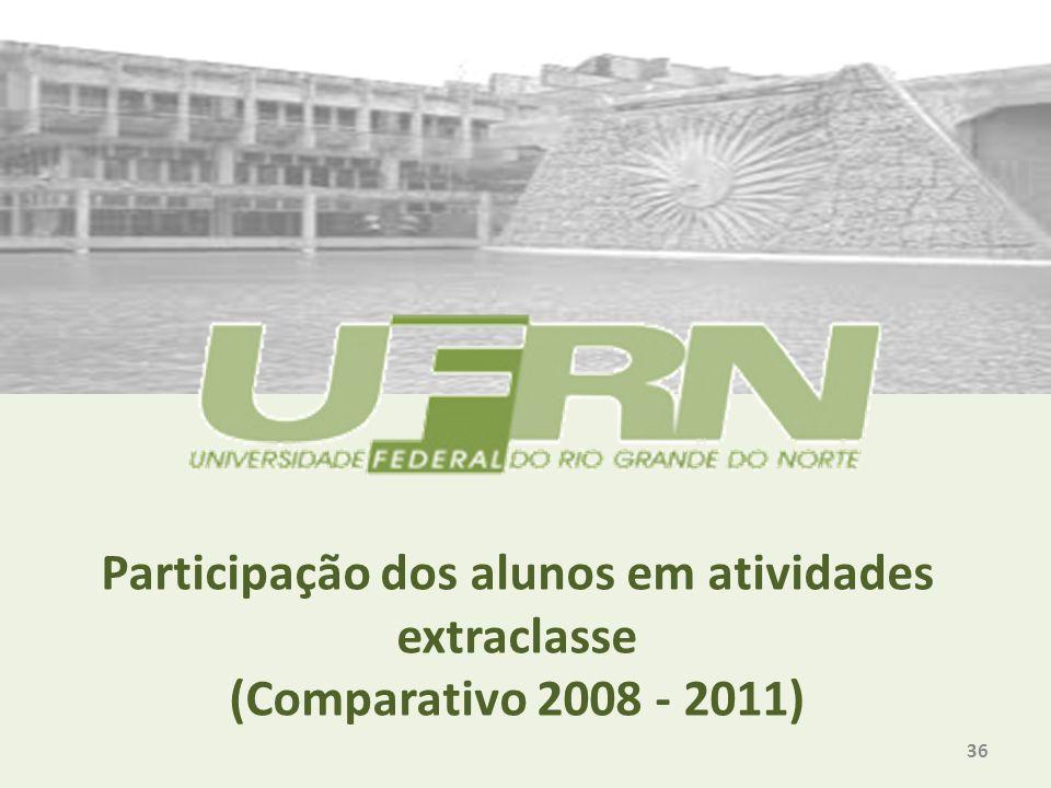 Participação dos alunos em atividades extraclasse (Comparativo 2008 - 2011) 36