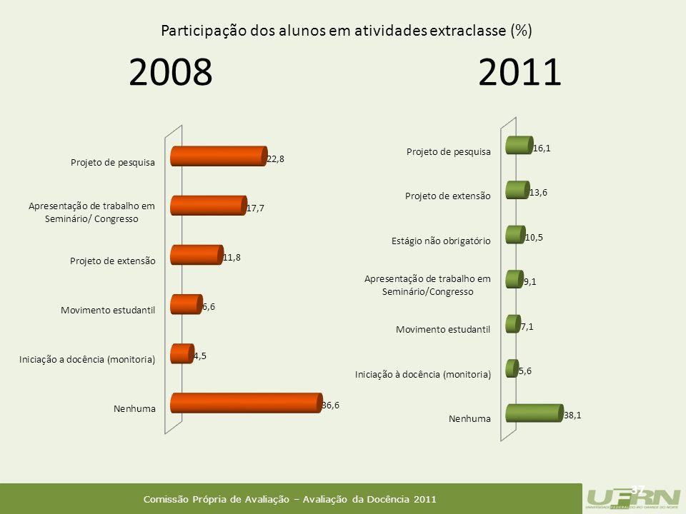 Comissão Própria de Avaliação – Avaliação da Docência 2011 2008 37 2011 Participação dos alunos em atividades extraclasse (%)