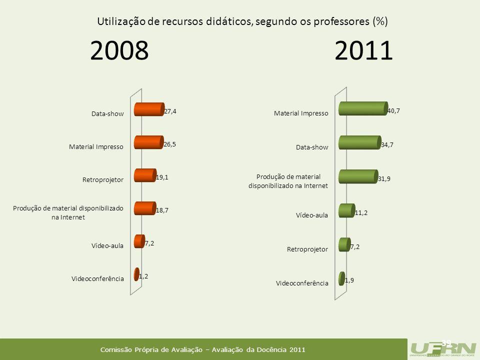 Comissão Própria de Avaliação – Avaliação da Docência 2011 2008 39 2011 Utilização de recursos didáticos, segundo os professores (%)