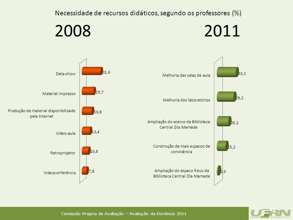Comissão Própria de Avaliação – Avaliação da Docência 2011 2008 41 2011 Necessidade de recursos didáticos, segundo os professores (%)
