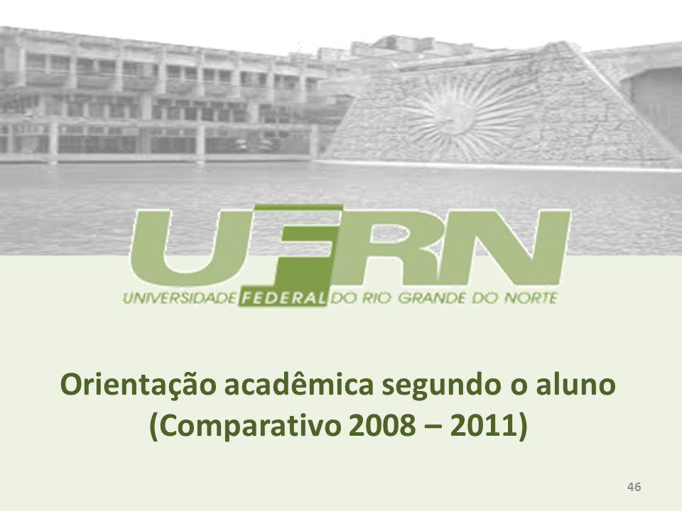 Orientação acadêmica segundo o aluno (Comparativo 2008 – 2011) 46