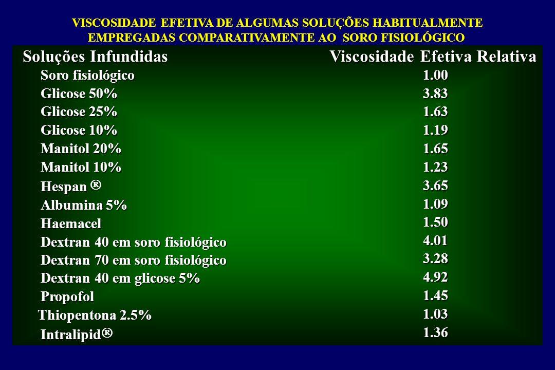 Soro fisiológico Glicose 50% Glicose 25% Glicose 10% Manitol 20% Manitol 10% Hespan Albumina 5% Haemacel Dextran 40 em soro fisiológico Dextran 70 em