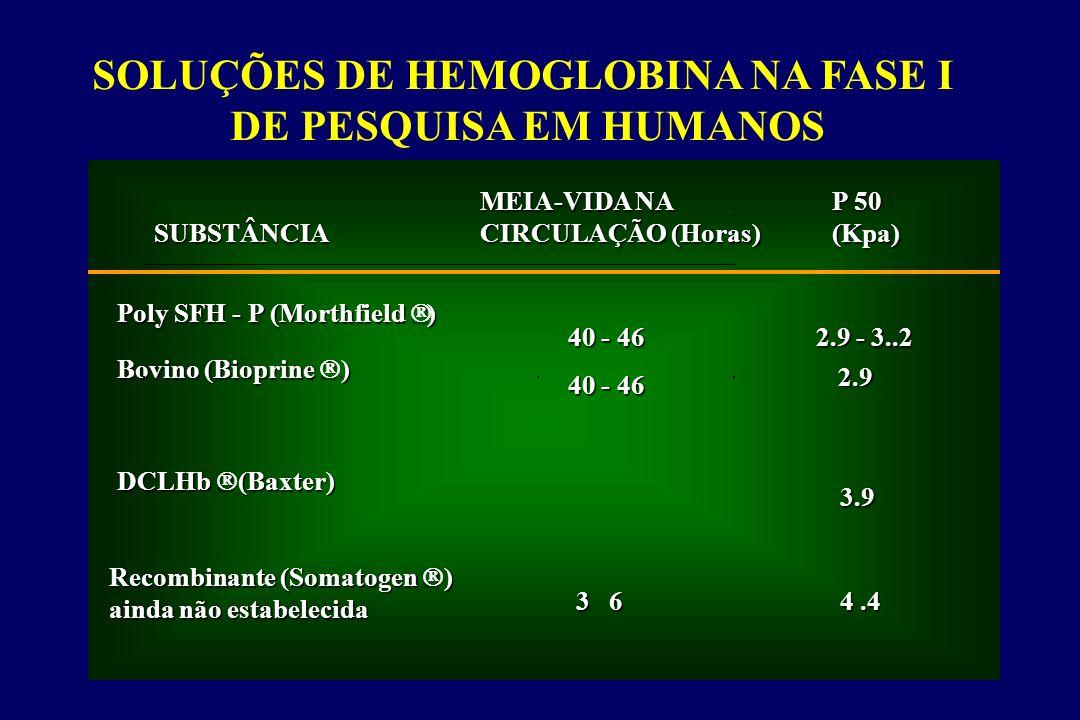 SOLUÇÕES DE HEMOGLOBINA NA FASE I DE PESQUISA EM HUMANOS SUBSTÂNCIA MEIA-VIDA NA CIRCULAÇÃO (Horas) P 50 (Kpa) Poly SFH - P (Morthfield ) Bovino (Biop