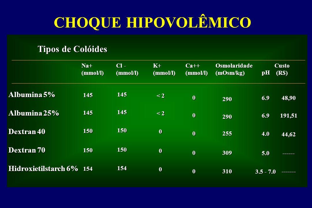 CHOQUE HIPOVOLÊMICO Tipos de Colóides Albumina 5% Albumina 25% Dextran 40 Dextran 70 Hidroxietilstarch 6% Na+(mmol/l) Cl - (mmol/l)K+(mmol/l)Ca++(mmol