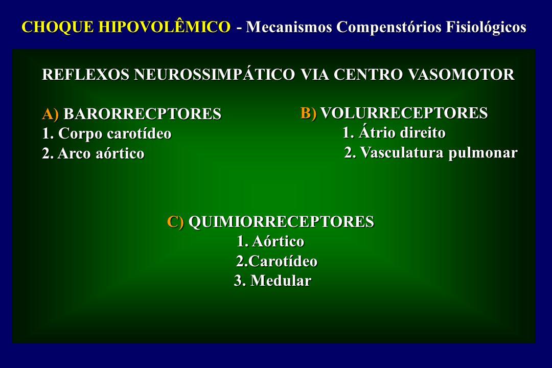 CHOQUE HIPOVOLÊMICO - Mecanismos Compenstórios Fisiológicos REFLEXOS NEUROSSIMPÁTICO VIA CENTRO VASOMOTOR A) BARORRECPTORES 1. Corpo carotídeo 2. Arco