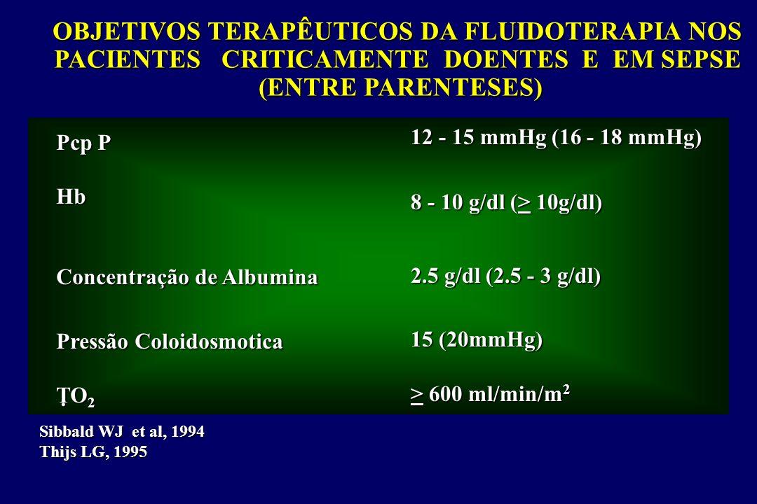 OBJETIVOS TERAPÊUTICOS DA FLUIDOTERAPIA NOS PACIENTES CRITICAMENTE DOENTES E EM SEPSE (ENTRE PARENTESES) Pcp P Hb Concentração de Albumina Pressão Col