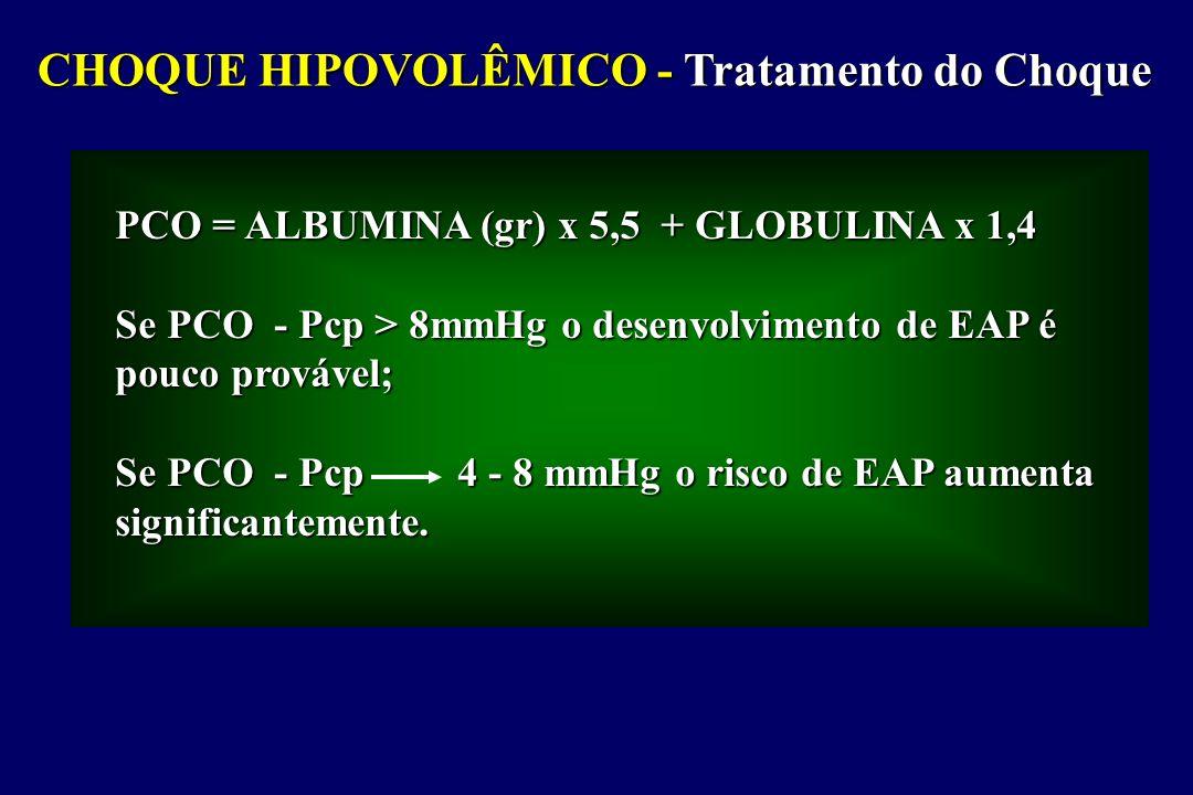 CHOQUE HIPOVOLÊMICO - Tratamento do Choque PCO = ALBUMINA (gr) x 5,5 + GLOBULINA x 1,4 Se PCO - Pcp > 8mmHg o desenvolvimento de EAP é pouco provável;