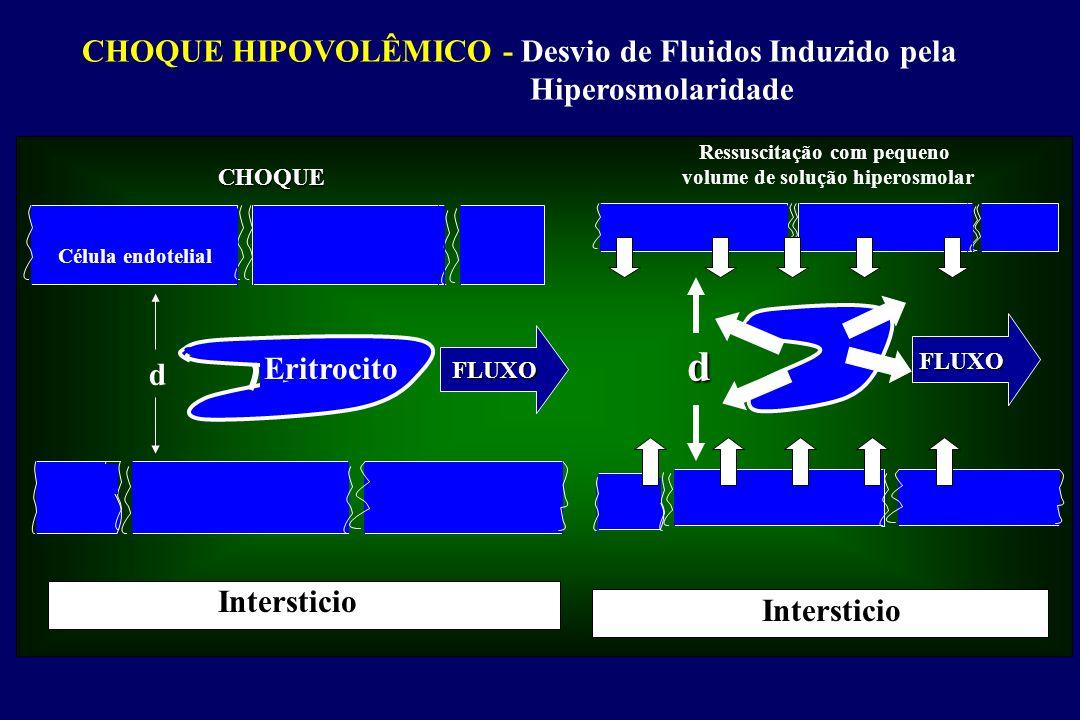 FLUXO FLUXO Célula endotelial d d Eritrocito CHOQUE Ressuscitação com pequeno volume de solução hiperosmolar Intersticio CHOQUE HIPOVOLÊMICO - Desvio