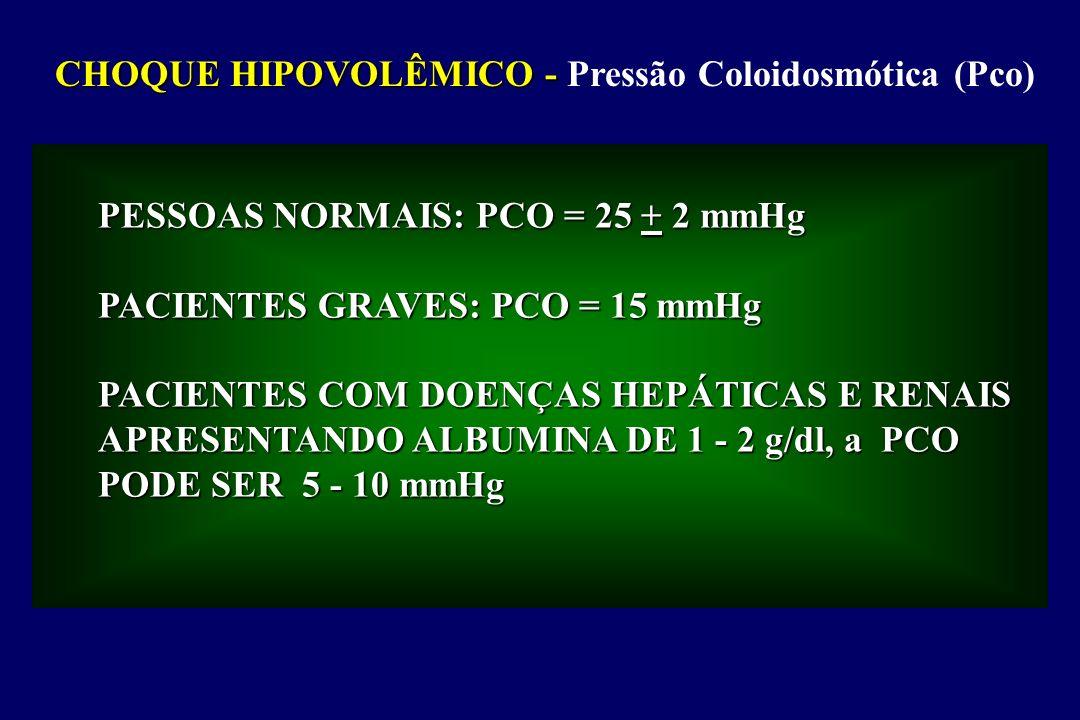 CHOQUE HIPOVOLÊMICO - CHOQUE HIPOVOLÊMICO - Pressão Coloidosmótica (Pco) PESSOAS NORMAIS: PCO = 25 + 2 mmHg PACIENTES GRAVES: PCO = 15 mmHg PACIENTES