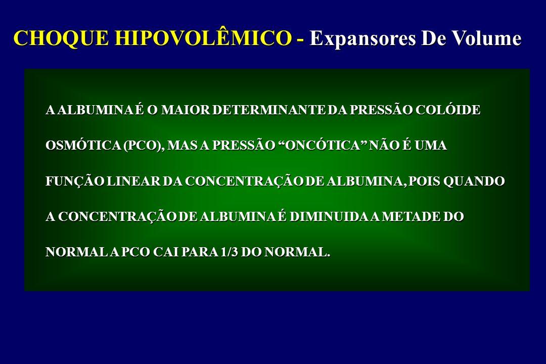 CHOQUE HIPOVOLÊMICO Tipos de Colóides Albumina 5% Albumina 25% Dextran 40 Dextran 70 Hidroxietilstarch 6% Na+(mmol/l) Cl - (mmol/l)K+(mmol/l)Ca++(mmol/l)Osmolaridade(mOsm/kg) pH Custo(R$) 145145150150154 145145150150154 < 2 000 290290255309310 00000 6.96.94.05.0 3.5 - 7.0 48,90191,5144,62-------------