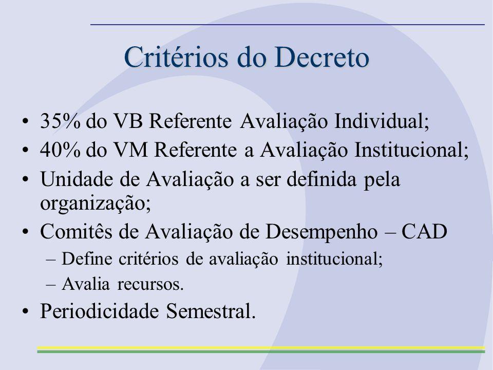 Critérios do Decreto 35% do VB Referente Avaliação Individual; 40% do VM Referente a Avaliação Institucional; Unidade de Avaliação a ser definida pela organização; Comitês de Avaliação de Desempenho – CAD –Define critérios de avaliação institucional; –Avalia recursos.