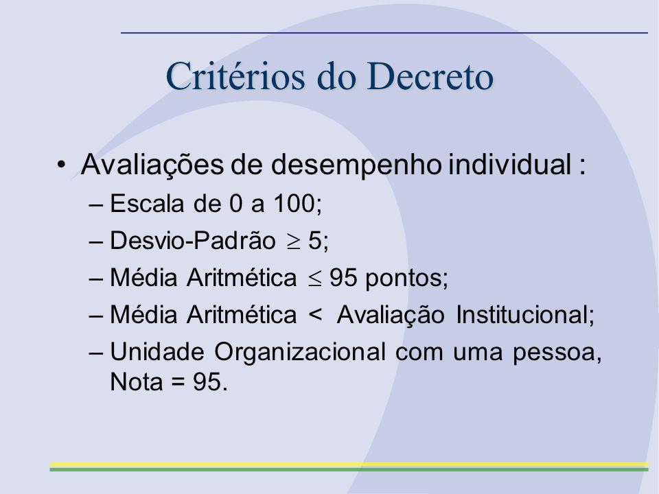 Critérios do Decreto Avaliações de desempenho individual : –Escala de 0 a 100; –Desvio-Padrão 5; –Média Aritmética 95 pontos; –Média Aritmética < Avaliação Institucional; –Unidade Organizacional com uma pessoa, Nota = 95.