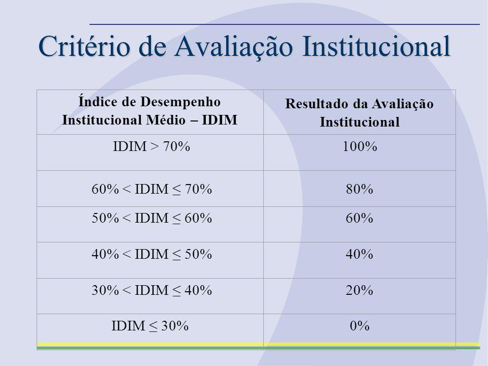 Critério de Avaliação Institucional Índice de Desempenho Institucional Médio – IDIM Resultado da Avaliação Institucional IDIM > 70%100% 60% < IDIM 70%80% 50% < IDIM 60%60% 40% < IDIM 50%40% 30% < IDIM 40%20% IDIM 30%0%