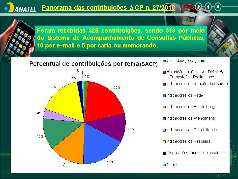 Panorama das contribuições à CP n. 27/2010 (SACP) Foram recebidas 328 contribuições, sendo 313 por meio do Sistema de Acompanhamento de Consultas Públ