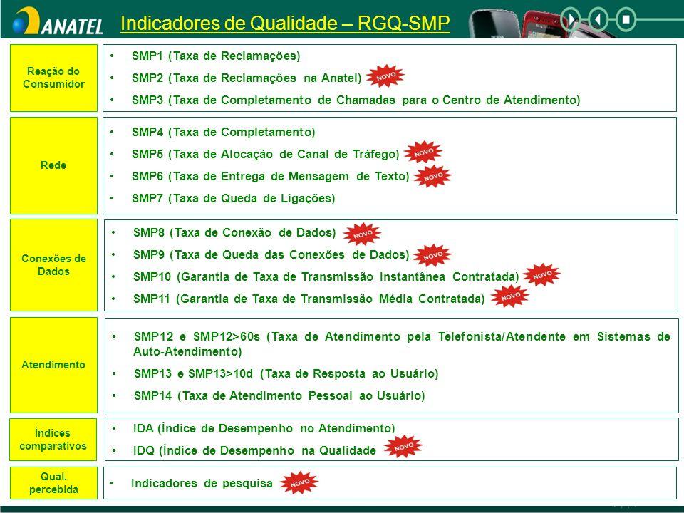 Indicadores de Qualidade – RGQ-SMP Reação do Consumidor Rede Conexões de Dados Atendimento Qual. percebida Índices comparativos SMP1 (Taxa de Reclamaç