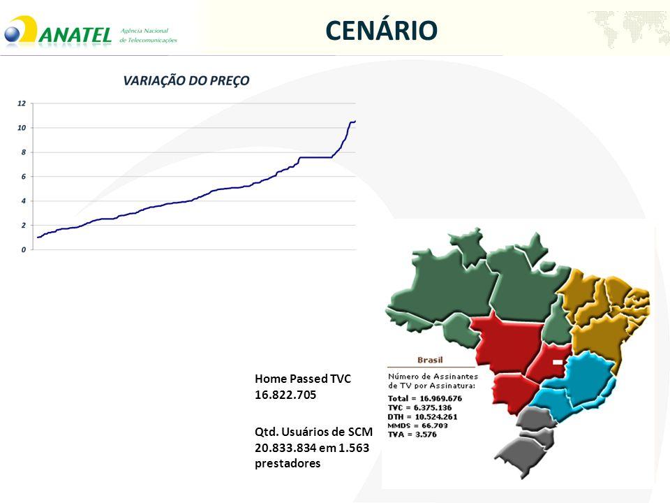 CENÁRIO Qtd. Usuários de SCM 20.833.834 em 1.563 prestadores Home Passed TVC 16.822.705