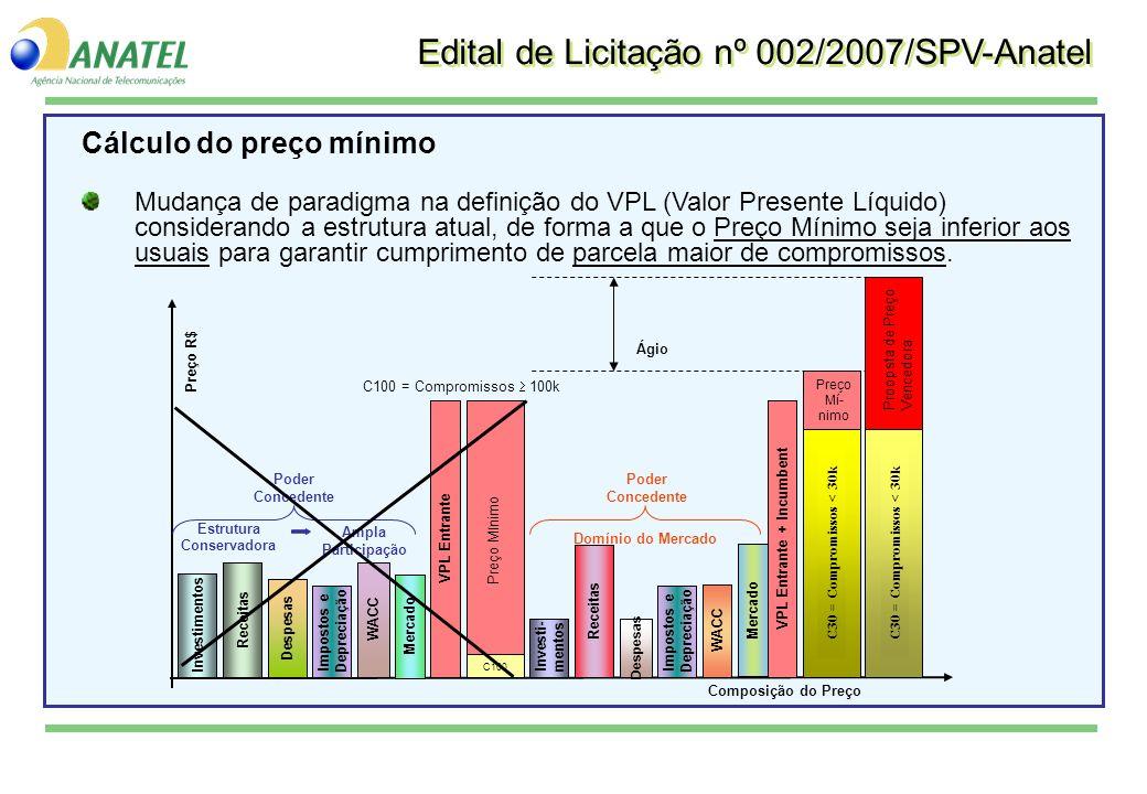 Cálculo do preço mínimo Mudança de paradigma na definição do VPL (Valor Presente Líquido) considerando a estrutura atual, de forma a que o Preço Mínim