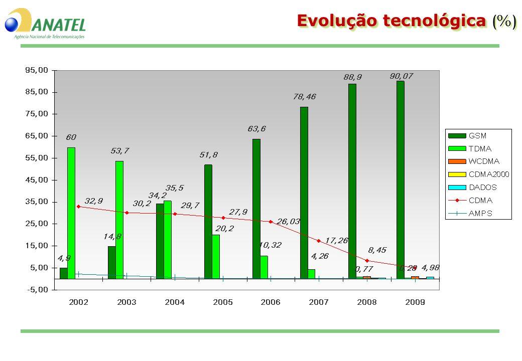 Evolução tecnológica Evolução tecnológica (%)