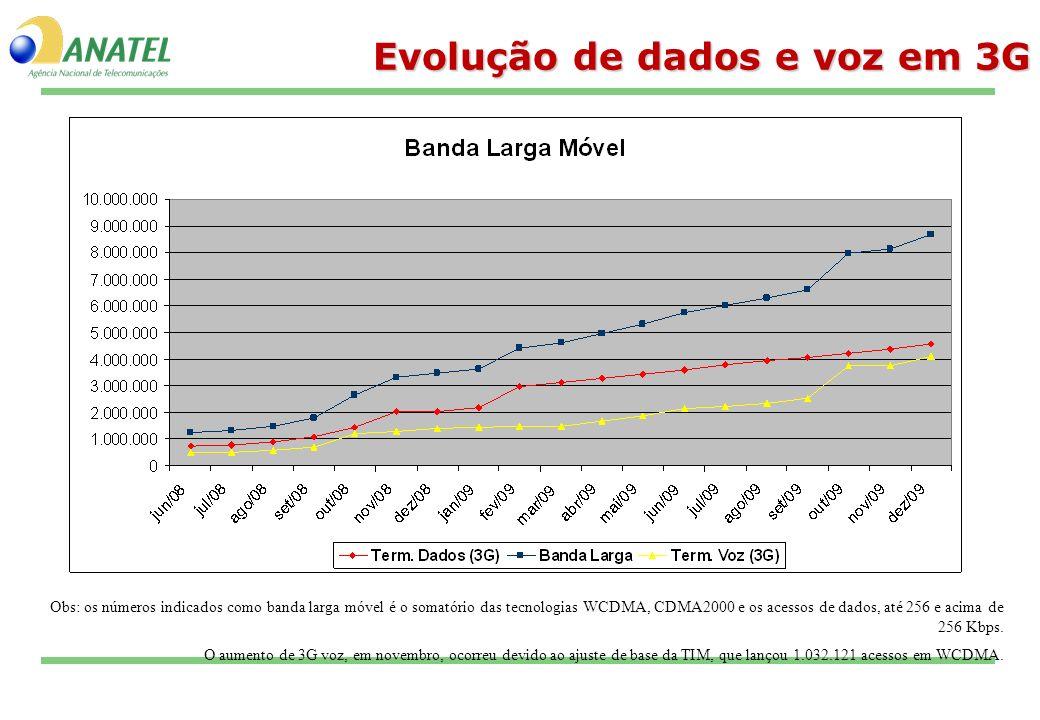 Evolução de dados e voz em 3G Obs: os números indicados como banda larga móvel é o somatório das tecnologias WCDMA, CDMA2000 e os acessos de dados, at