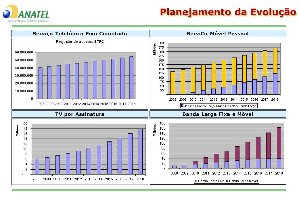Banda Larga Fixa e MóvelTV por AssinaturaServiÇo Móvel PessoalServiço Telefónico Fixo Comutado Planejamento da Evolução