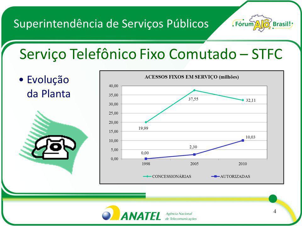 Superintendência de Serviços Públicos Serviço Telefônico Fixo Comutado – STFC Evolução da Planta 4