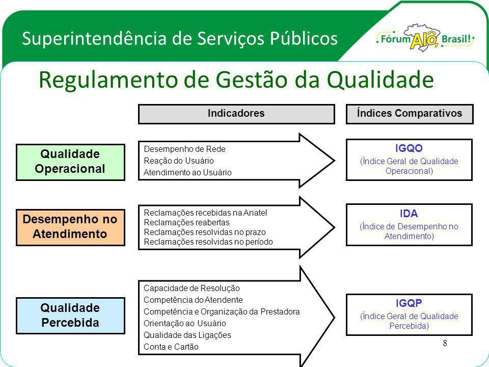 Superintendência de Serviços Públicos Regulamento de Gestão da Qualidade Desempenho de Rede Reação do Usuário Atendimento ao Usuário IGQO (Índice Geral de Qualidade Operacional) Capacidade de Resolução Competência do Atendente Competência e Organização da Prestadora Orientação ao Usuário Qualidade das Ligações Conta e Cartão IGQP (Índice Geral de Qualidade Percebida) IDA (Índice de Desempenho no Atendimento) Reclamações recebidas na Anatel Reclamações reabertas Reclamações resolvidas no prazo Reclamações resolvidas no período Qualidade Operacional Qualidade Percebida Desempenho no Atendimento IndicadoresÍndices Comparativos 8