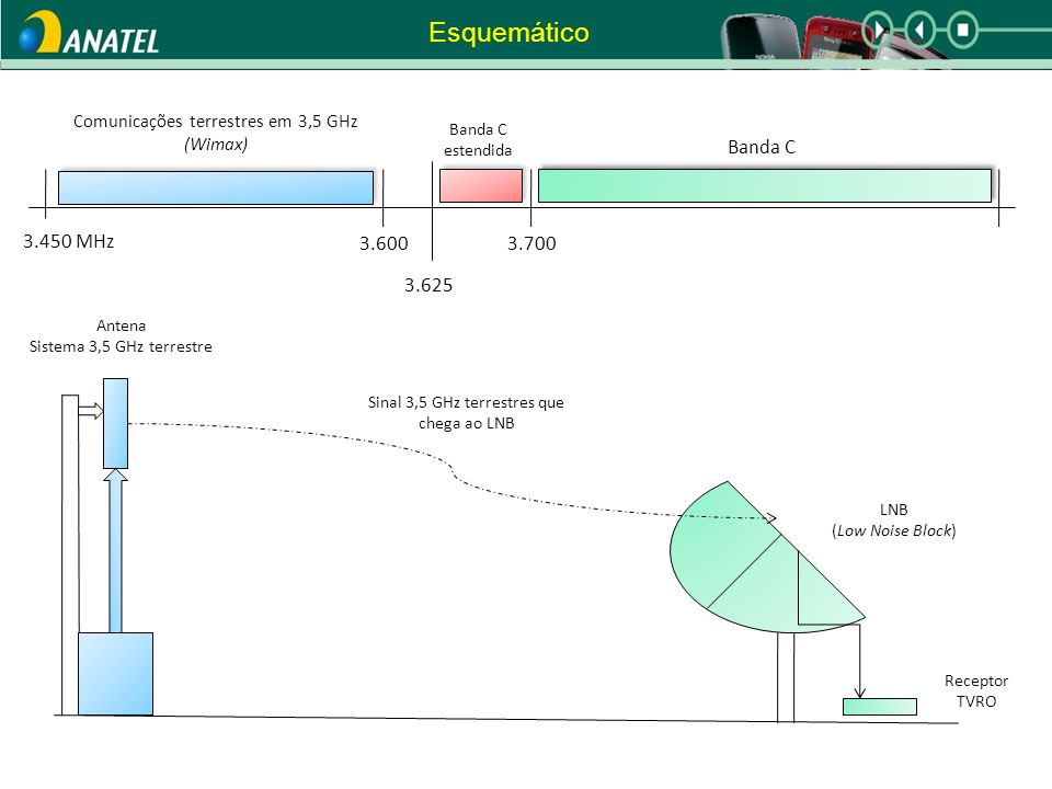 3.450 MHz 3.6003.700 Banda C estendida Comunicações terrestres em 3,5 GHz (Wimax) Sinal 3,5 GHz terrestres que chega ao LNB Antena Sistema 3,5 GHz terrestre Receptor TVRO LNB (Low Noise Block) Esquemático 3.625