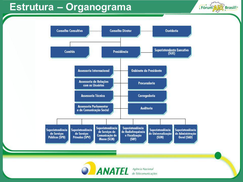 Estrutura – Organograma