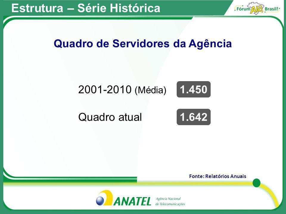 Fonte: Relatórios Anuais Quadro de Servidores da Agência 2001-2010 (Média) 1.450 Quadro atual1.642 Estrutura – Série Histórica