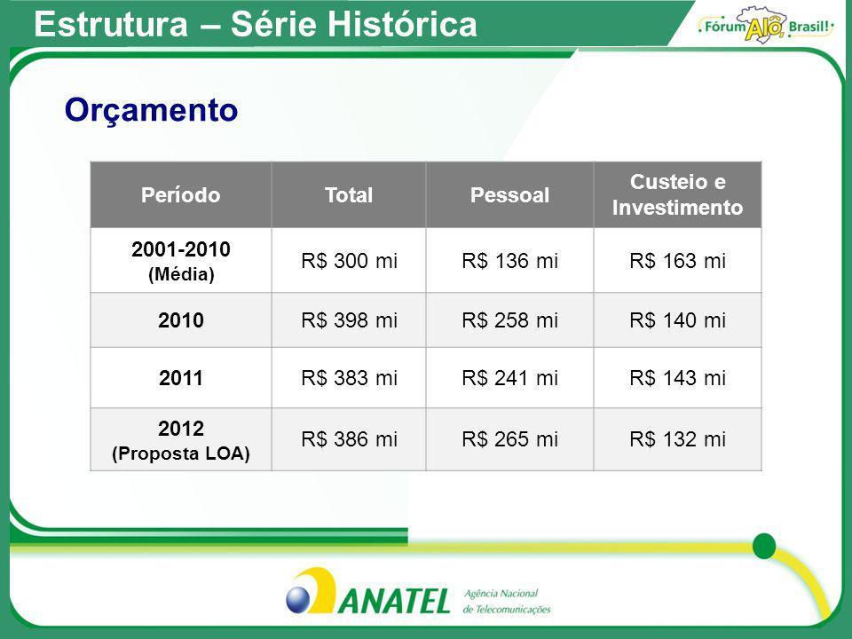 Período FISTEL FUST FUNTTELTotais 2001 – 2010 (média por ano) R$ 3,2 biR$ 965 mi R$ 285 miR$ 4,5 bi 2011 R$ 2,9 biR$ 249 mi --R$ 3,15 bi Total (2001 a 2011)R$ 35,2 biR$ 9,9 bi R$ 2,6 biR$ 47,7 bi Estrutura – Série Histórica Receita Arrecadada
